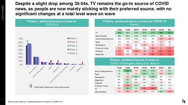 NEWSSOURCES Despite a slight drop among 35-54s, TV remains the go-to source of COVID news, as people are now mainly sticki...