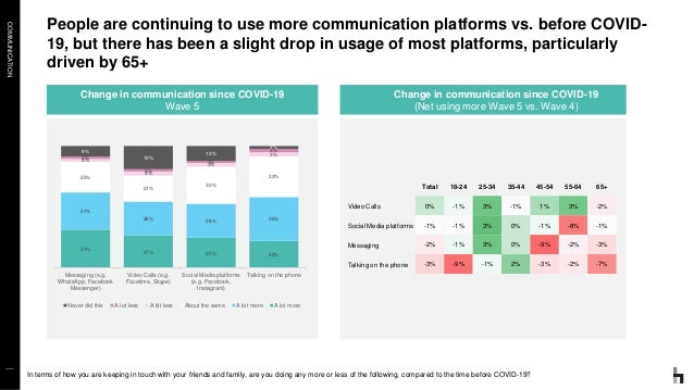 COMMUNICATION People are continuing to use more communication platforms vs. before COVID- 19, but there has been a slight ...