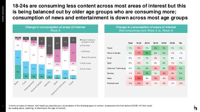 CONTENTAREAS 18-24s are consuming less content across most areas of interest but this is being balanced out by older age g...