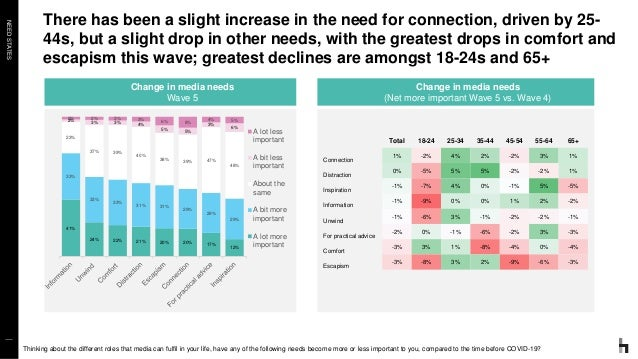 NEEDSTATES There has been a slight increase in the need for connection, driven by 25- 44s, but a slight drop in other need...