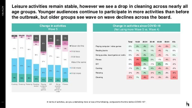 ACTIVITIES Leisure activities remain stable, however we see a drop in cleaning across nearly all age groups. Younger audie...