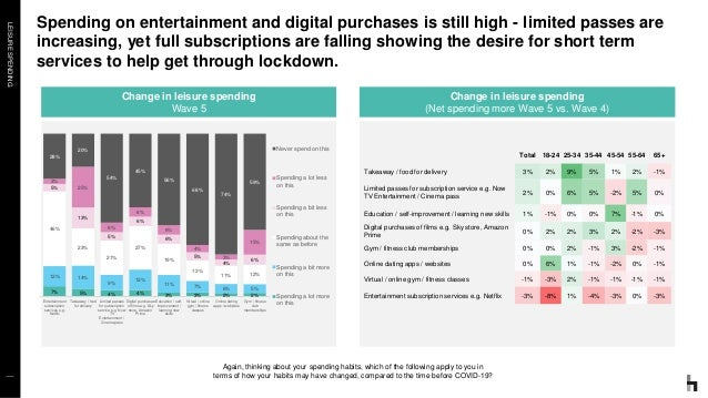 LEISURESPENDING Spending on entertainment and digital purchases is still high - limited passes are increasing, yet full su...