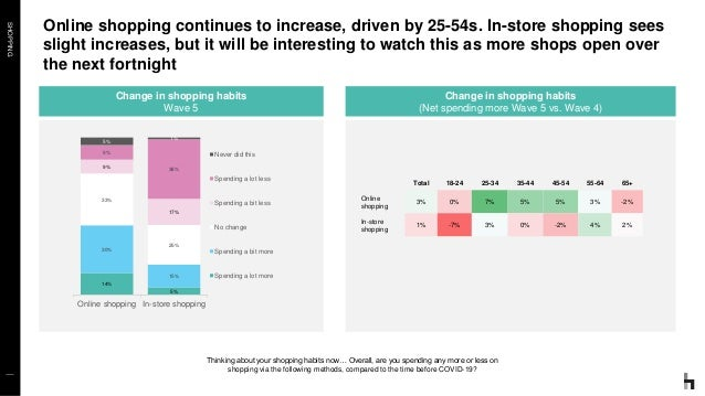SHOPPING Online shopping continues to increase, driven by 25-54s. In-store shopping sees slight increases, but it will be ...