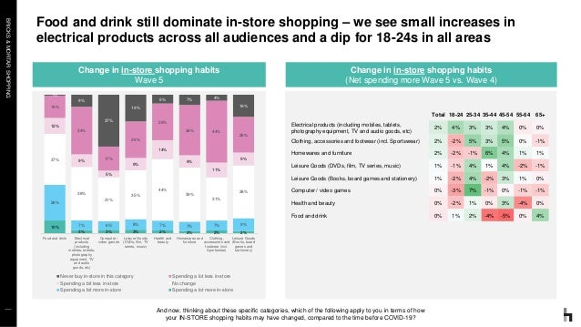 BRICKS&MORTARSHOPPING Food and drink still dominate in-store shopping – we see small increases in electrical products acro...