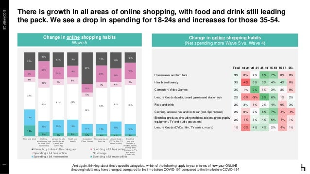 E.COMMERCE There is growth in all areas of online shopping, with food and drink still leading the pack. We see a drop in s...