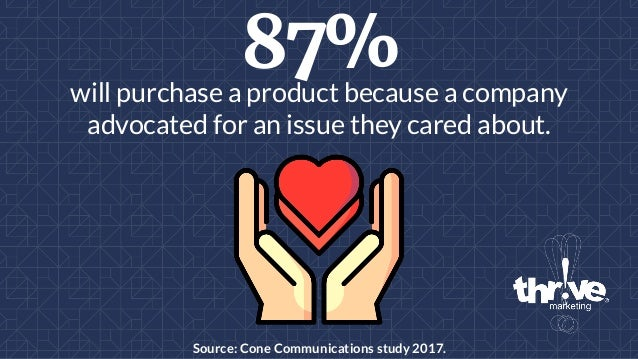 87%will purchase a product because a company advocated for an issue they cared about. Source: Cone Communications study 20...