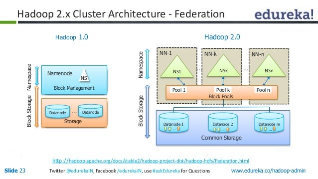 Introduction to hadoop administration for Hadoop 2 architecture