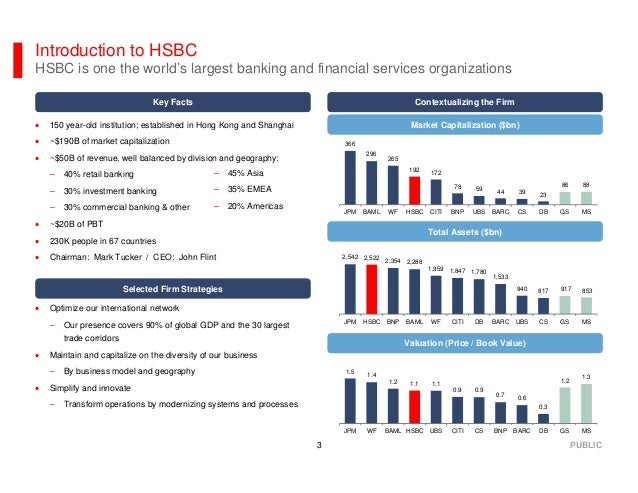The Banker View by George Patterson of HSBC