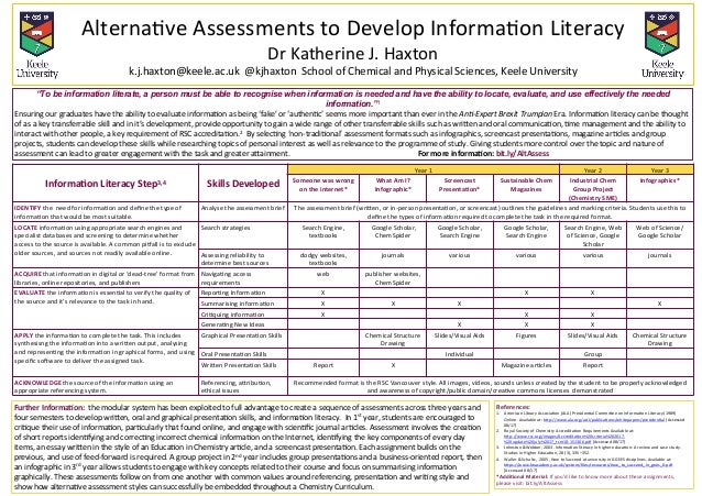 Alterna(ve	Assessments	to	Develop	Informa(on	Literacy		 Dr	Katherine	J.	Haxton		 k.j.haxton@keele.ac.uk		@kjhaxton		School...