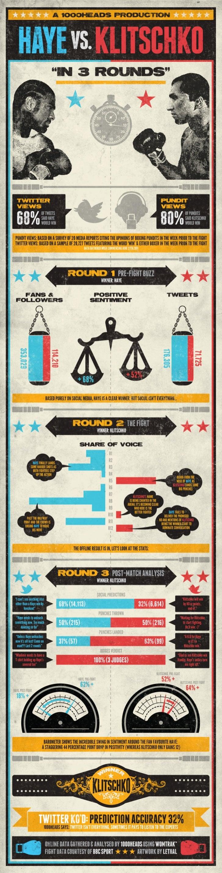 Haye v Klitschko: The Infographic
