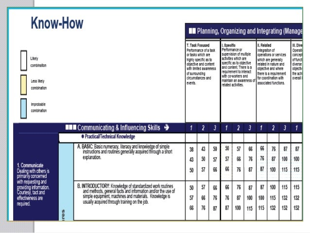 hay guide chart pptx autosaved rh slideshare net Hay Systems hay guide chart example