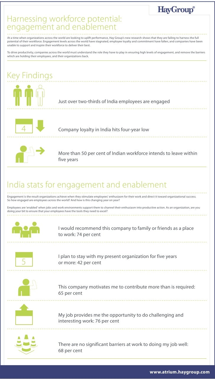 Harnessing workforce potential:engagement and enablementAt a time when organizations across the world are looking to uplif...