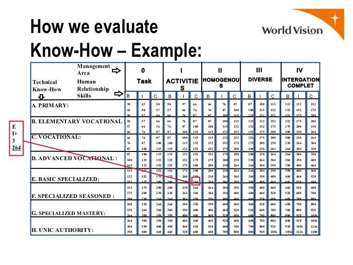 Hay Jobs Evaluation