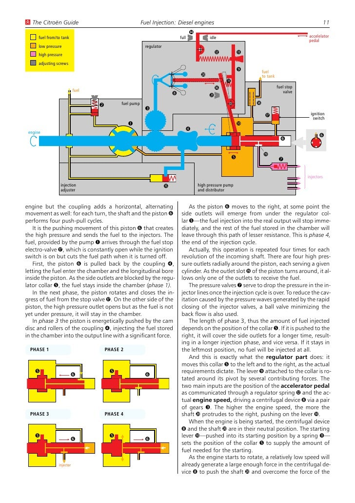 haynes manuals citroen xsara english rh slideshare net Fuel Injection System Diagram Fuel Injection System Diagram