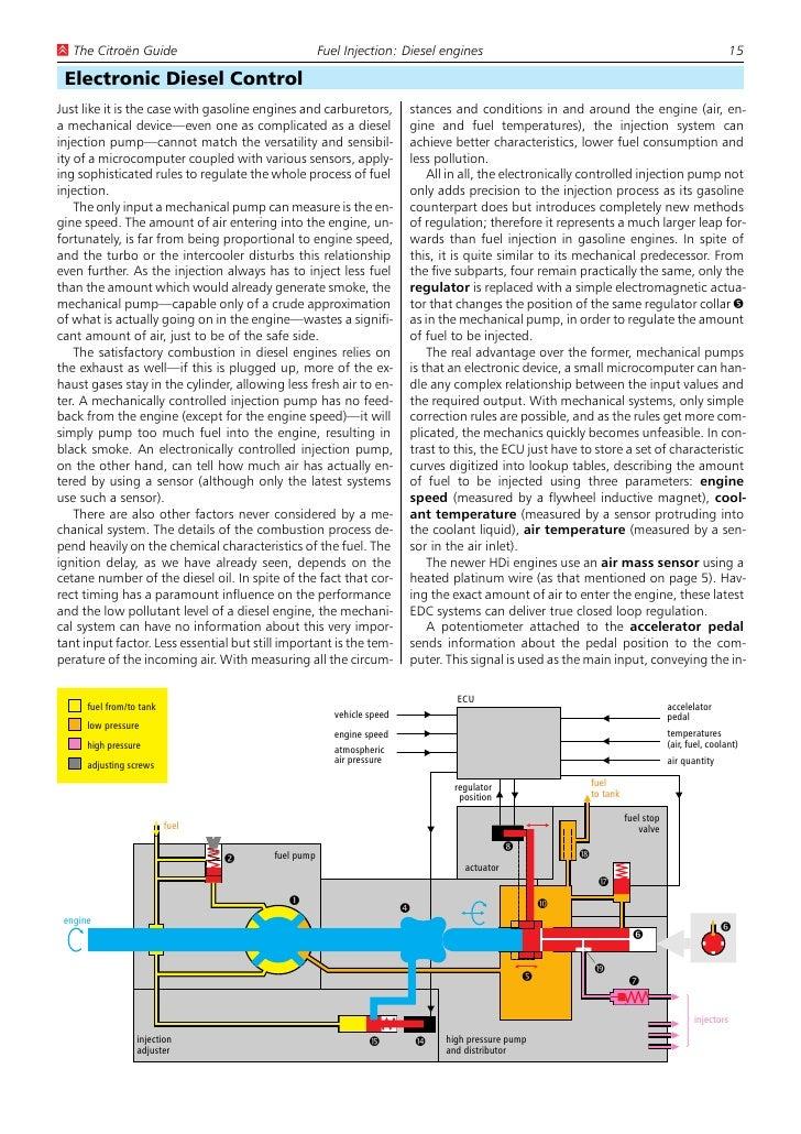 haynes manuals citroen xsara english rh slideshare net Cruise Control Vacuum Diagram Nissan Cruise Control Wiring Diagram