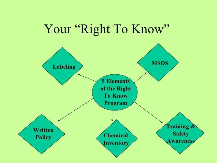 Understand That The Right To: Hazard Communication Program Osha Training