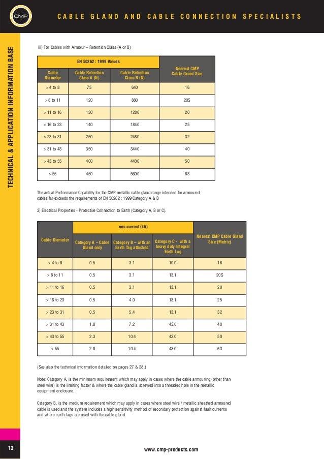 Cmp Cable Glands Hazardous Area Zones 1 2 21 22