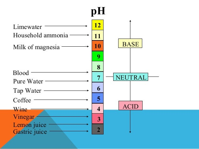 What is the PH of Milk of Magnesia?