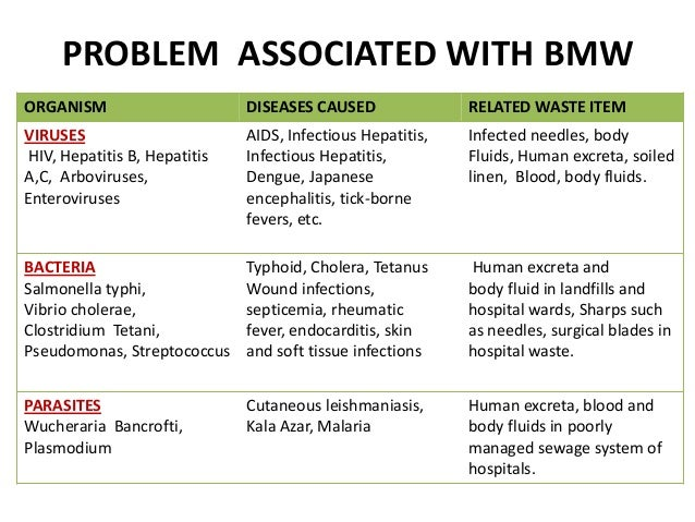research papers on hospital waste management Essay on management of biomedical waste in hospitals article shared by biomedical waste is defined as any waste generated during diagnosis, treatment or immunization of human beings or animals or in research activities pertaining thereto or in the production/testing of biological substances.