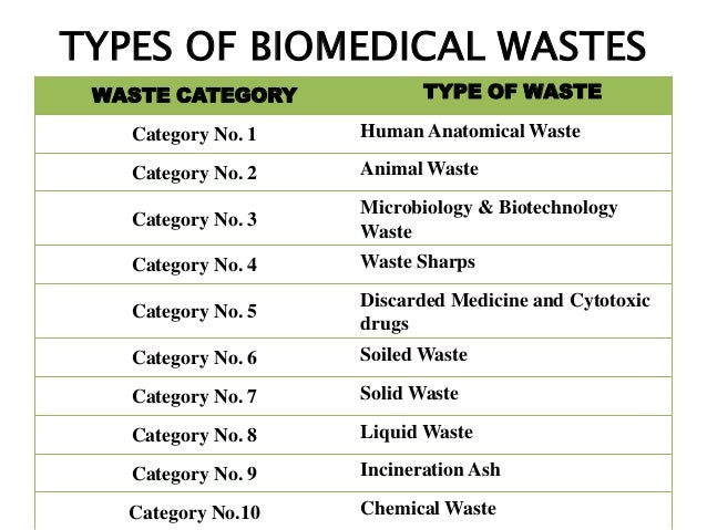 Hazards Of Biomedical Waste Amp Its Management