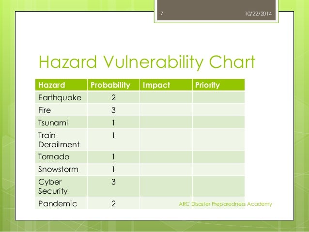 Hazard Vulnerability Assessments Vulnerability testing also called vulnerability assessment is a process of evaluating security risks in software systems to reduce the probability of threats. hazard vulnerability assessments