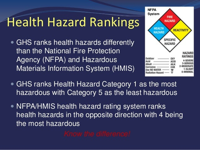 Osha Hazard Communication And Global Harmonization System