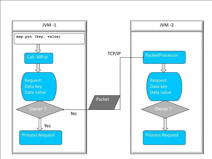 JVM‐1                               JVM‐2  map.put (key, value)                                     TCP/IP   PacketProce...