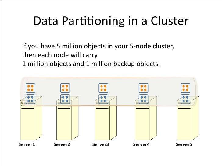 DataPar--oninginaCluster  Ifyouhave5millionobjectsinyour5‐nodecluster,  theneachnodewillcarry  1million...