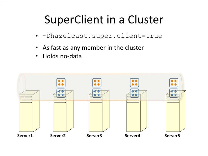 SuperClientinaCluster           • -Dhazelcast.super.client=true           •Asfastasanymemberinthecluster     ...