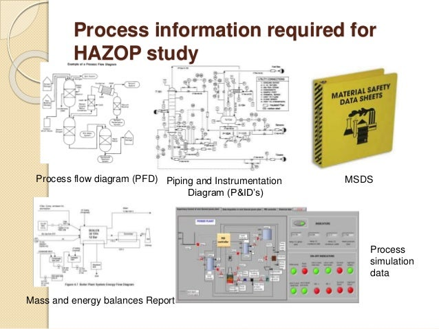 Hazop analysis complete report - SlideShare