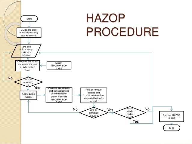 What is HAZOP? - Instrumentation and Control Resources