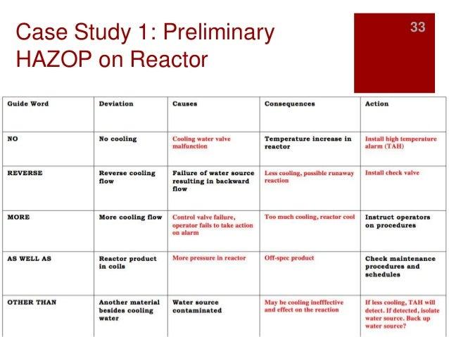 A dynamic HAZOP case study using the Texas City refinery ...
