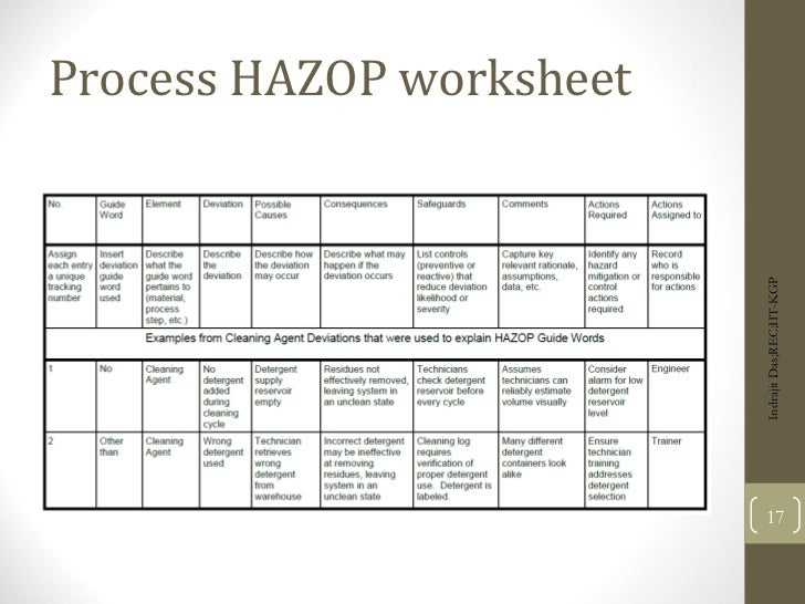 HAZOP – Health Safety & Environment
