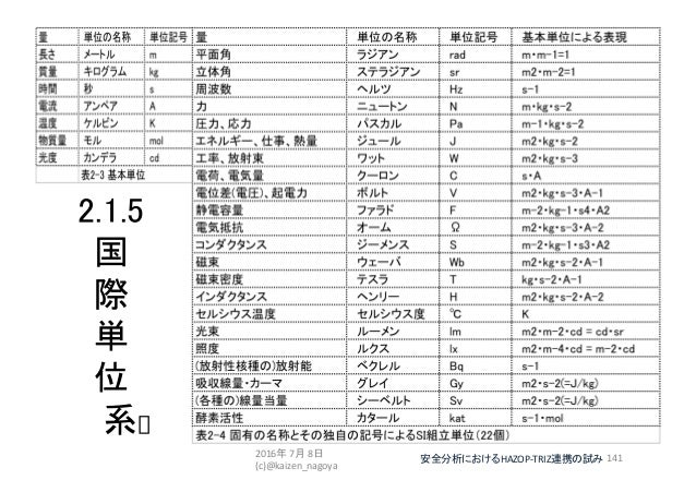 2.1.5 国 際 単 位 系[] 141安全分析におけるHAZOP-TRIZ連携の試み2016年 7月 8日 (c)@kaizen_nagoya