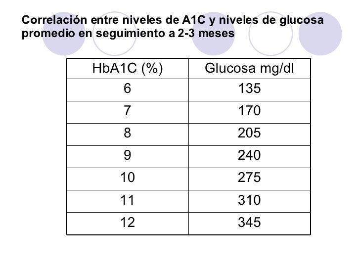 Hemoglobina glucosilada Hb1 Ac