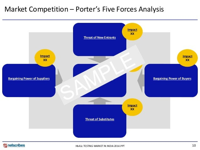 porters five force analysis indian aviation