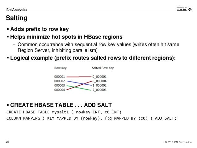 Big data big sql and hbase - How to create table in hbase ...
