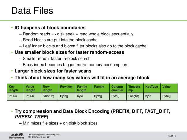 © Hortonworks Inc. 2011Data Files• IO happens at block boundaries– Random reads => disk seek + read whole block sequential...