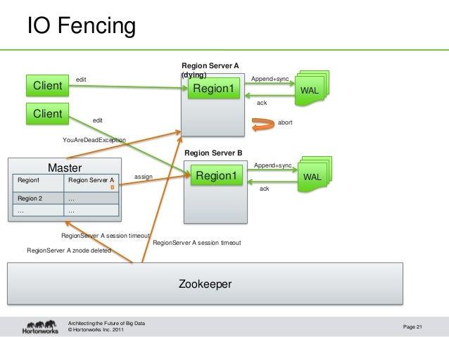 © Hortonworks Inc. 2011IO FencingPage 21Architecting the Future of Big DataRegion1ClientRegion Server A(dying)WALRegion1Re...