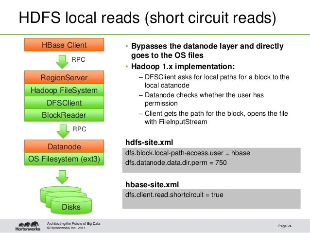 © Hortonworks Inc. 2011HDFS local reads (short circuit reads)• Bypasses the datanode layer and directlygoes to the OS file...