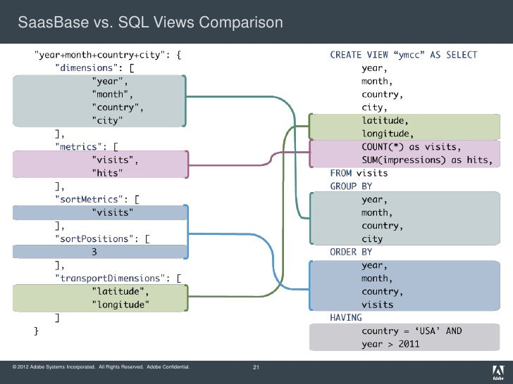SaasBase vs. SQL Views Comparison© 2012 Adobe Systems Incorporated. All Rights Reserved. Adobe Confidential.   21