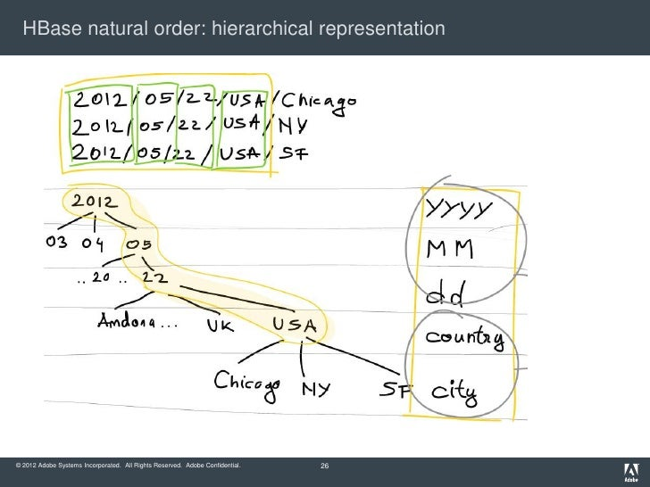 HBase natural order: hierarchical representation© 2012 Adobe Systems Incorporated. All Rights Reserved. Adobe Confidential...