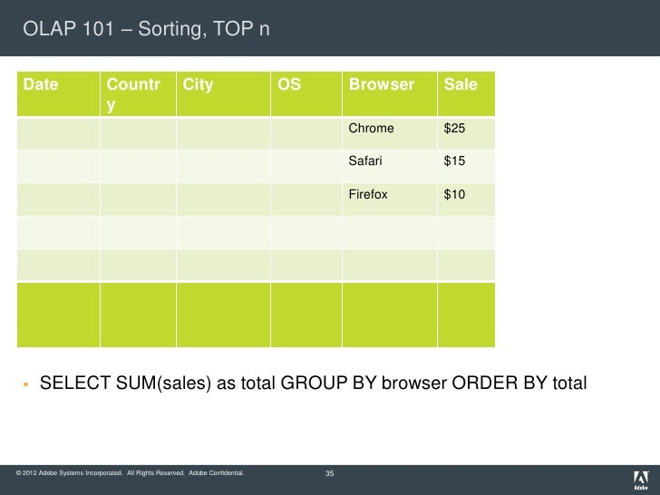 OLAP 101 – Sorting, TOP n  Date                       Countr                   City                    OS        Browser  ...
