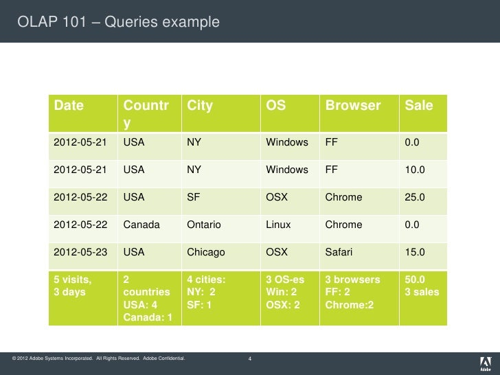 OLAP 101 – Queries example                 Date                           Countr                        City            OS...
