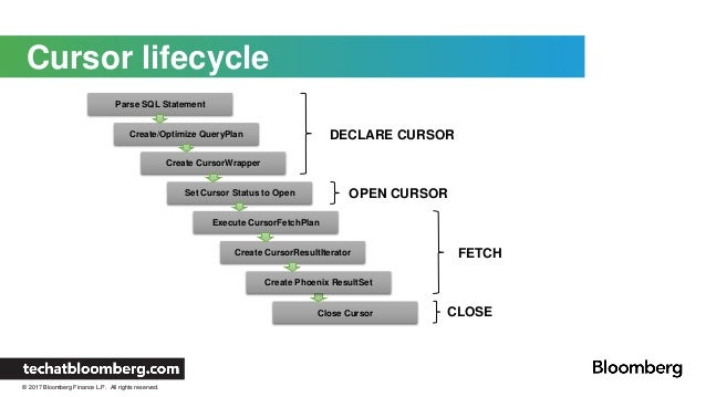 Cursor Life cycle