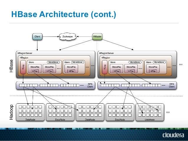 Apache HBase Architecture