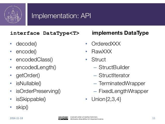 Implementation: API  interface DataType<T>  • decode()  • encode()  • encodedClass()  • encodedLength()  • getOrder()  • i...