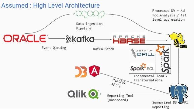 HBase with Apache Spark POC Demo