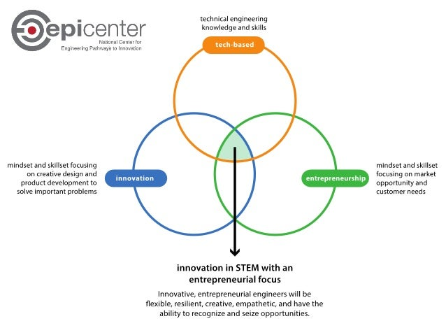 Epicenter's Key Activities Faculty Host conferences and workshops on innovation and entrepreneurship (I&E) education for e...