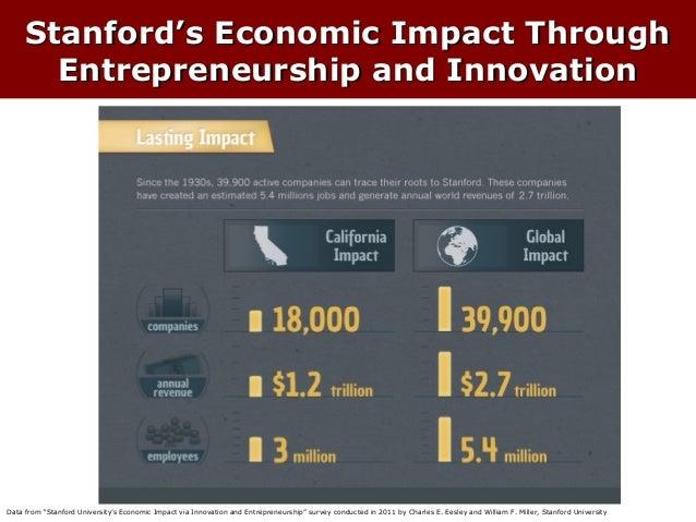 "Stanford's Economic Impact Through Entrepreneurship and Innovation  Data from ""Stanford University's Economic Impact via I..."